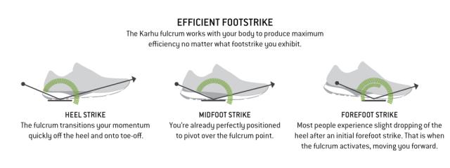 Diagram via Karhu.com showing Karhu Fulcrum Technology
