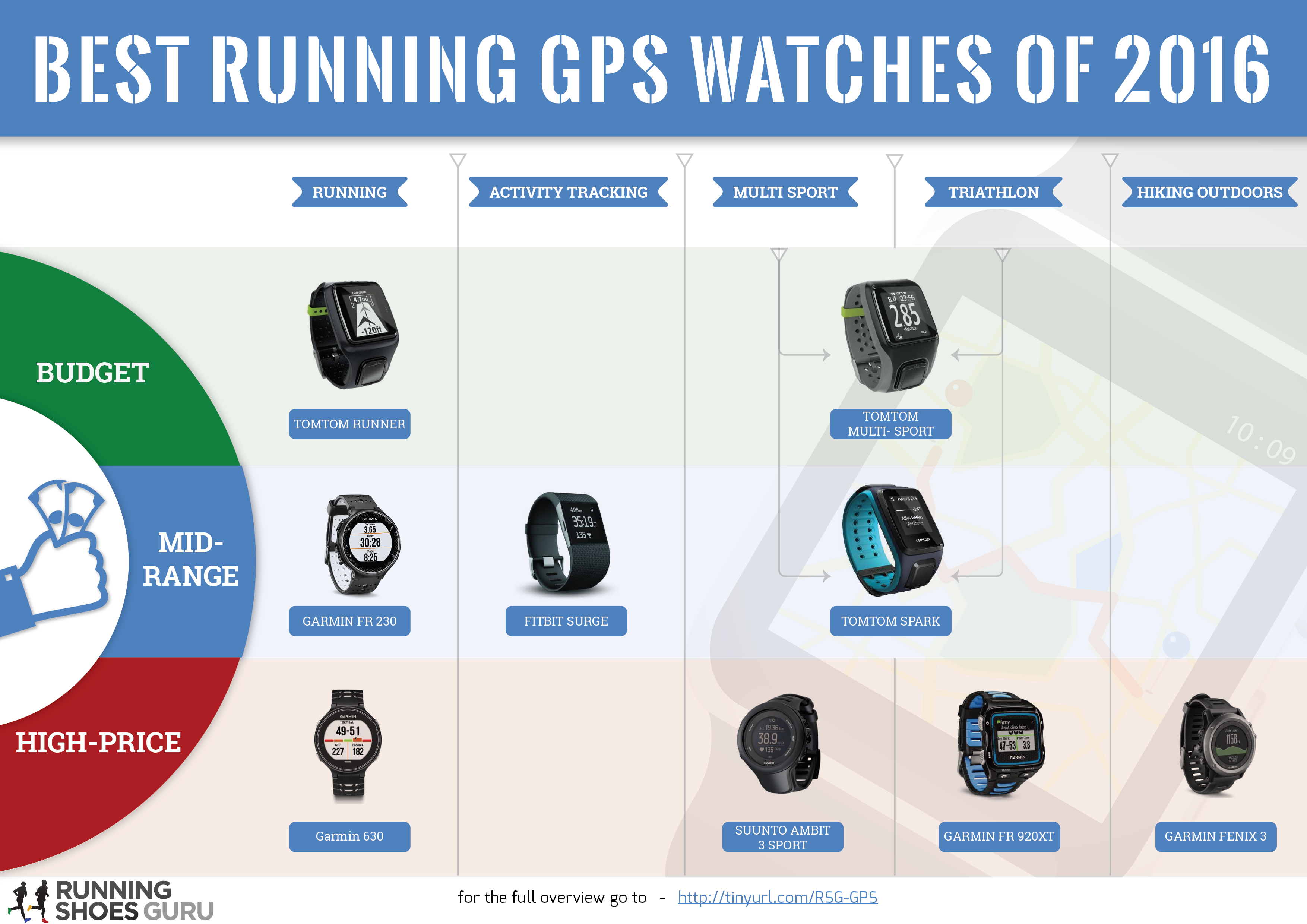 My First Attempt At Infographic Best Running Gps Watches Of 2016
