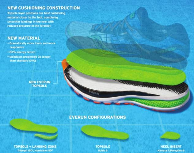 What Is The Midsole Drop In Running Shoes