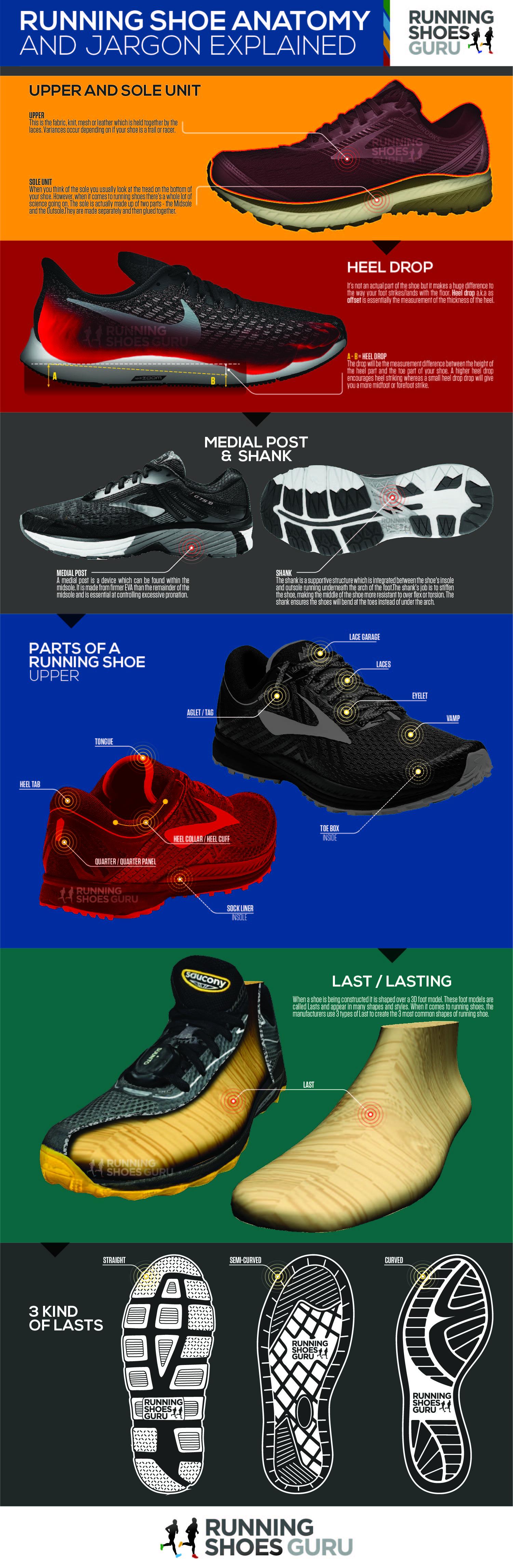 Running-Shoes-Anatomy-07-Infographic